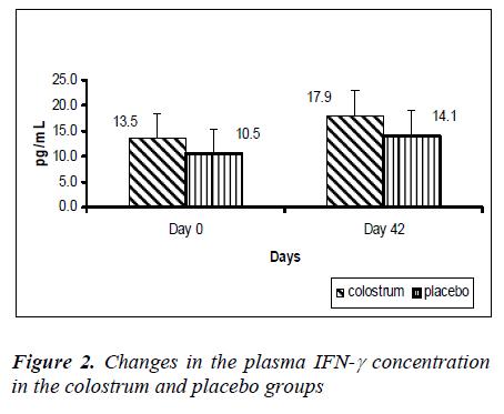 biomedres-Changes-plasma