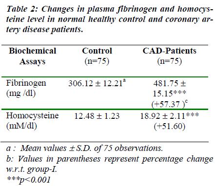 biomedres-Changes-plasma-fibrinogen