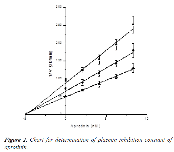 biomedres-Chart-aprotinin