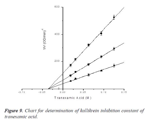 biomedres-Chart-constant