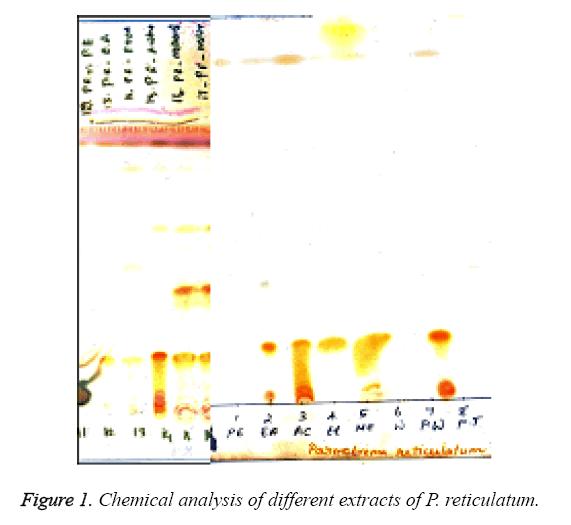 biomedres-Chemical-analysis