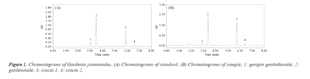 biomedres-Chromatograms-Gardenia