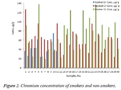 biomedres-Chromium-concentration