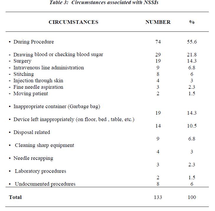 biomedres-Circumstances-associated-NSSIs