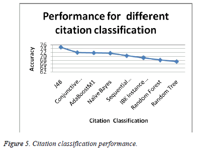 biomedres-Citation-classification-performance