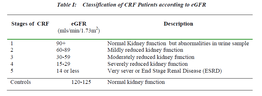 biomedres-Classification-CRF-Patients