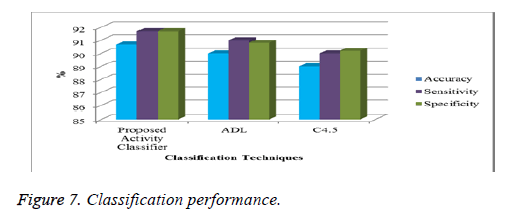 biomedres-Classification-performance