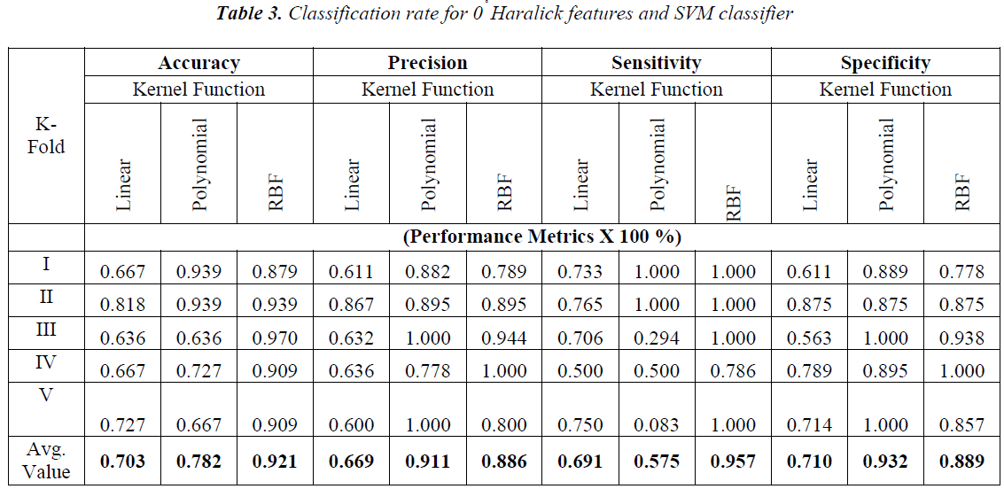 biomedres-Classification-rate