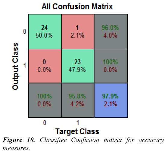 biomedres-Classifier-Confusion-matrix-accuracy