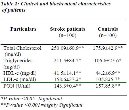 biomedres-Clinical-biochemical-characteristics