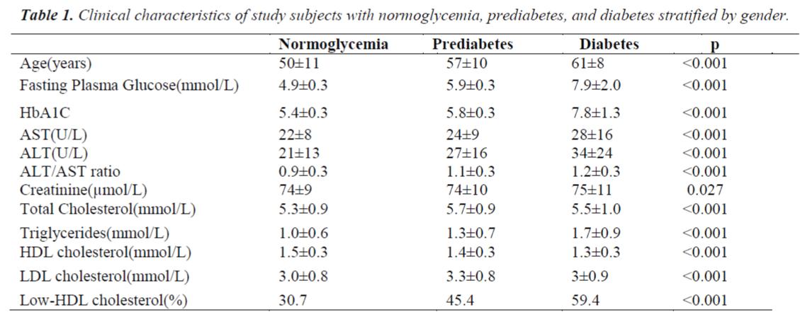 biomedres-Clinical-characteristics-study