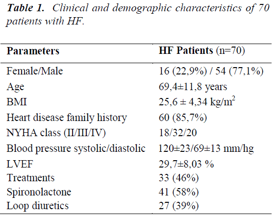 biomedres-Clinical-demographic