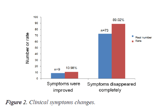 biomedres-Clinical-symptoms-changes