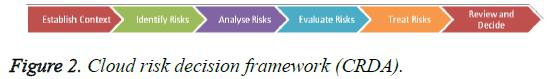 biomedres-Cloud-risk-decision