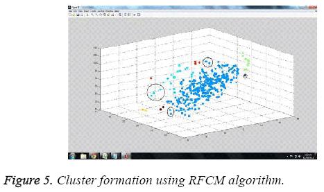 biomedres-Cluster-formation-RFCM