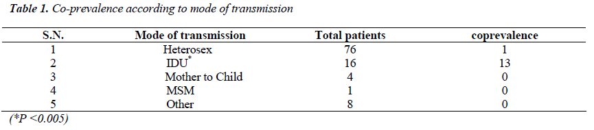 biomedres-Co-prevalence-according-transmission