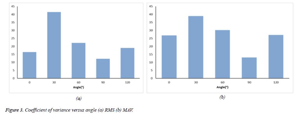 biomedres-Coefficient-variance