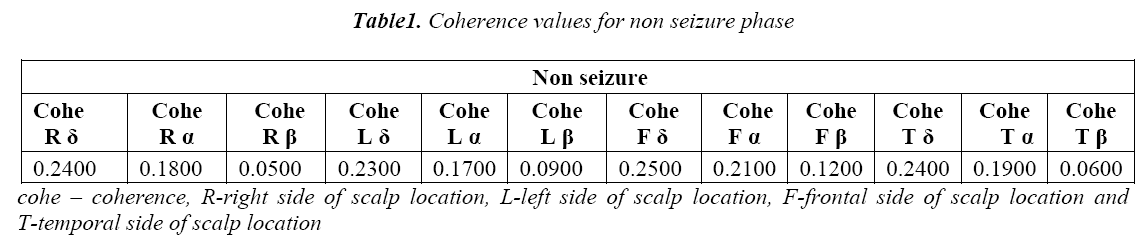 biomedres-Coherence-values-seizure-phase