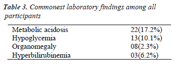 biomedres-Commonest-laboratory-findings