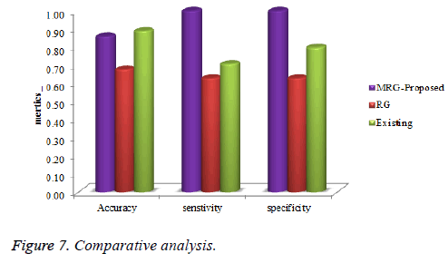 biomedres-Comparative-analysis