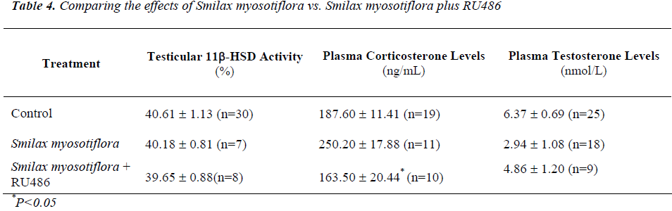 biomedres-Comparing-effects-Smilax-myosotiflora
