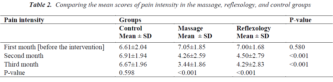 biomedres-Comparing-scores-pain-intensity
