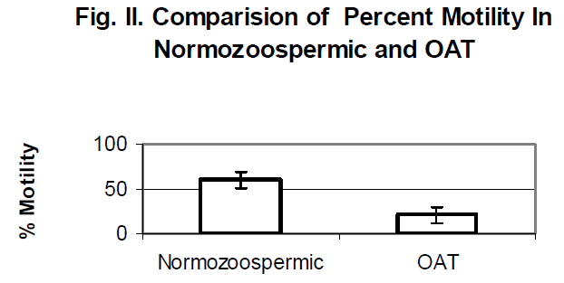 biomedres-Comparision-Percent-Motility