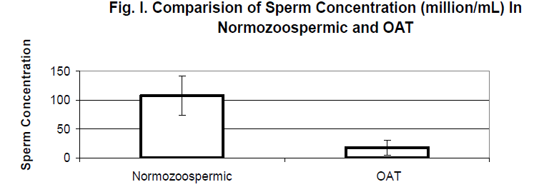 biomedres-Comparision-Sperm-Concentration