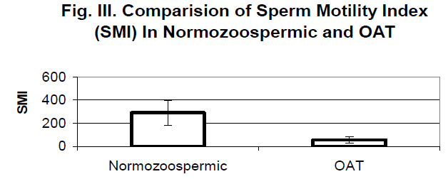biomedres-Comparision-Sperm-Motility-Index
