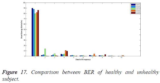 biomedres-Comparison-BER-healthy