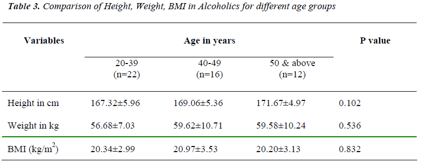 biomedres-Comparison-BMI-Alcoholics-groups
