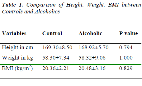 biomedres-Comparison-BMI-Controls-Alcoholics