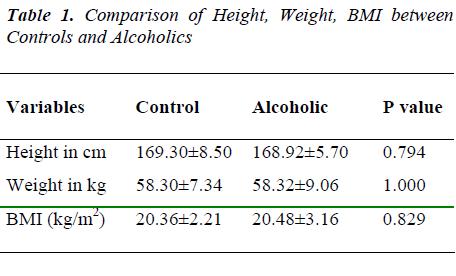 biomedres-Comparison-BMI-Controls-Alcoholics