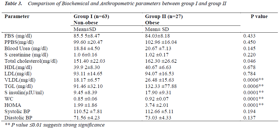 biomedres-Comparison-Biochemical-Anthropometric