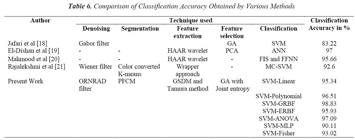 biomedres-Comparison-Classification-Accuracy