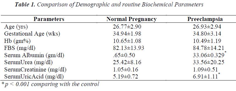 biomedres-Comparison-Demographic