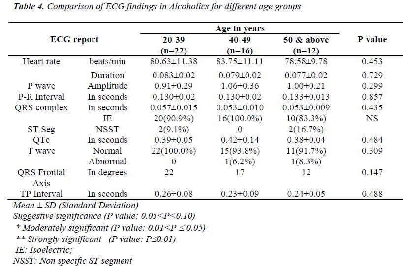 biomedres-Comparison-ECG-Alcoholics-groups