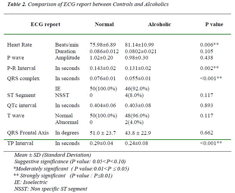 biomedres-Comparison-ECG-Controls-Alcoholics