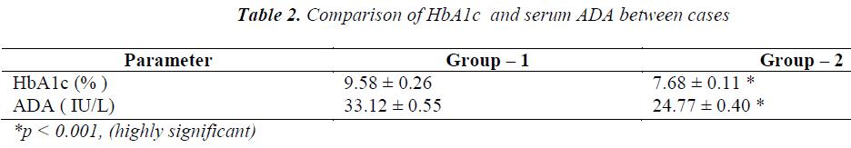 biomedres-Comparison-HbA1c