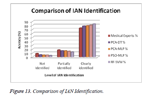 biomedres-Comparison-IAN-Identification