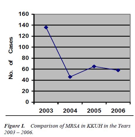 biomedres-Comparison-MRSA