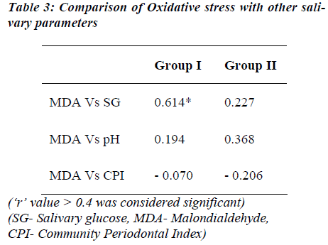 biomedres-Comparison-Oxidative-stress