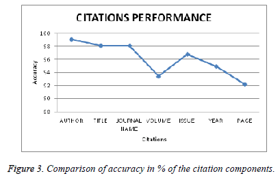 biomedres-Comparison-accuracy-citation-components