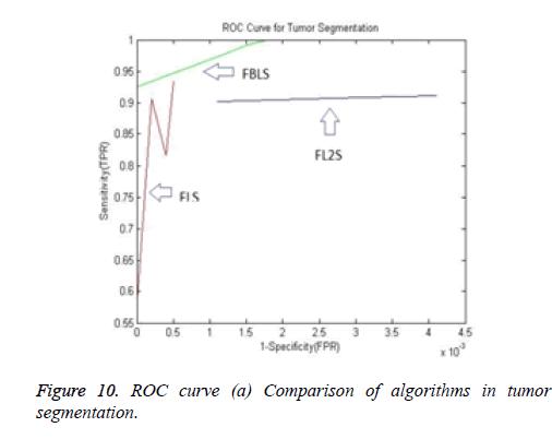 biomedres-Comparison-algorithms