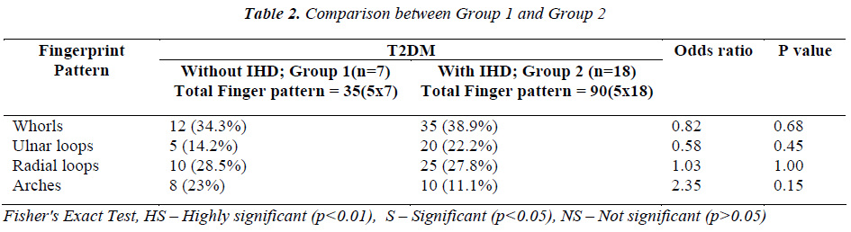 biomedres-Comparison-between-Group-1-Group-2