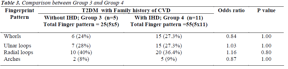 biomedres-Comparison-between-Group-3-Group-4