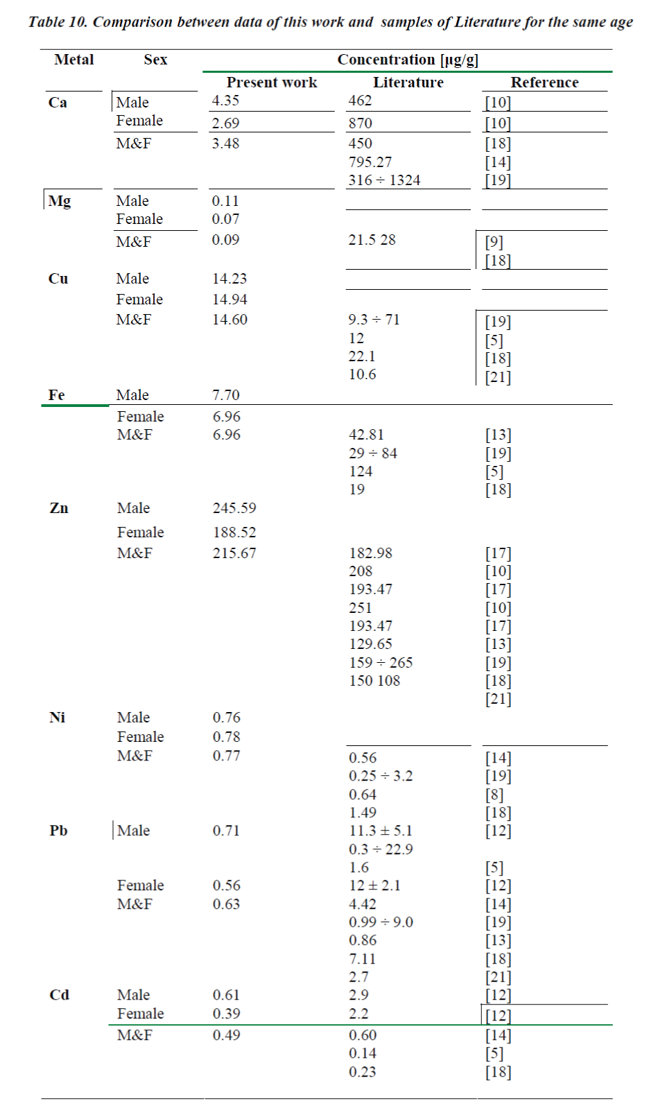 biomedres-Comparison-between-data