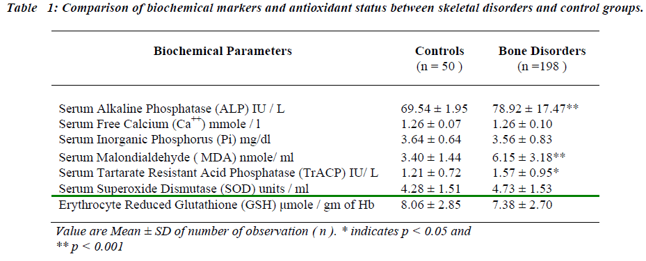 biomedres-Comparison-biochemical-markers