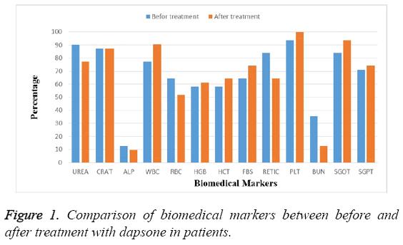 biomedres-Comparison-biomedical-markers