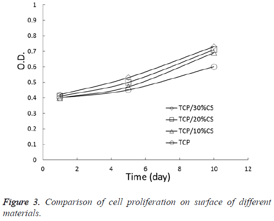biomedres-Comparison-cell-proliferation